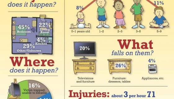 furniture falling on kids by not being anchored with a New Box Furniture Anchor
