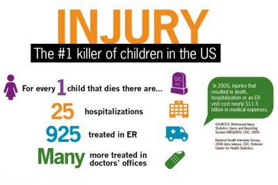 Child+Injury+-+CDC[1]
